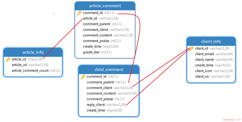 A hexo comment system (2)