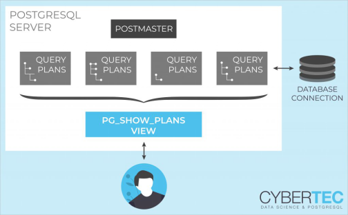 Using PG_ SHOW_ Plans monitoring PostgreSQL execution plan