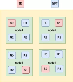 Architecture analysis of distributed search engine elasticsearch