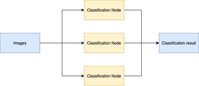 Deploy the deep learning model on Apache spark with Scala in 10 minutes with a few easy steps