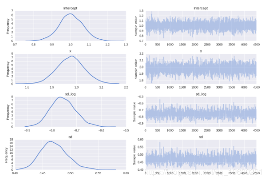 Python implements Bayesian linear regression model with pymc3
