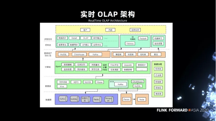 Real time OLAP, from 0 to 1