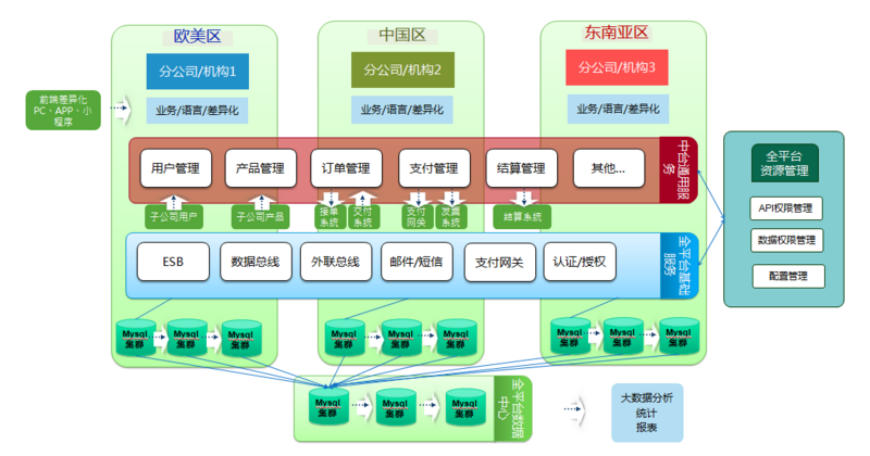 A global multi tenant distributed microservice deployment scheme based on spring cloud