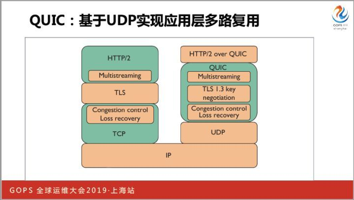 TVP wants to enjoy four new dimensions to optimize HTTP performance