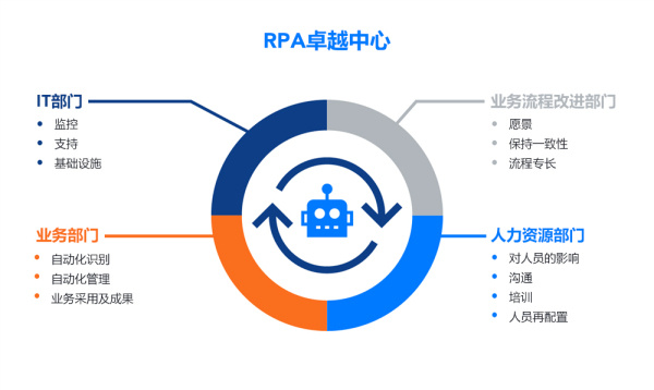 RPA center of excellence: what are the key roles?