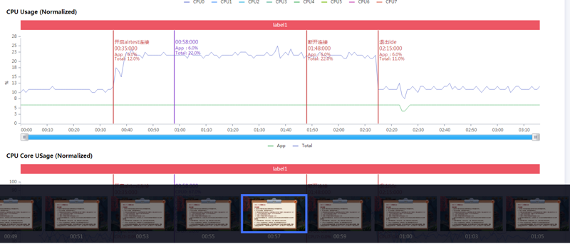 Perfdog helps to explore automation performance testing