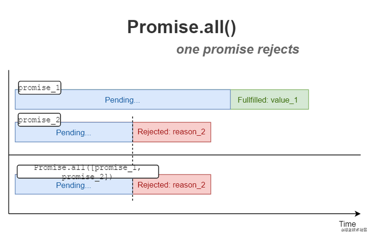 How to use promise. All()