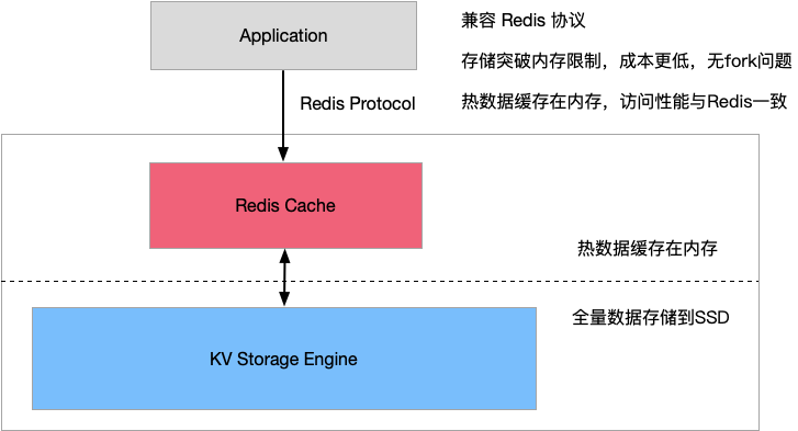 Redis hybrid storage best practice guide