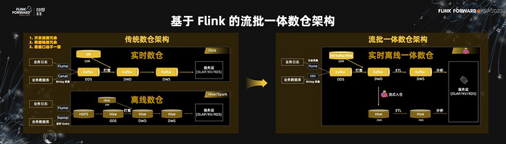 How did the Flink community maintain its rapid development?