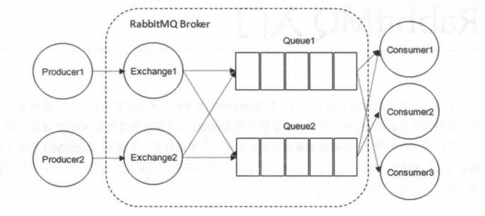 Rabbitmq introduction to read this one is enough