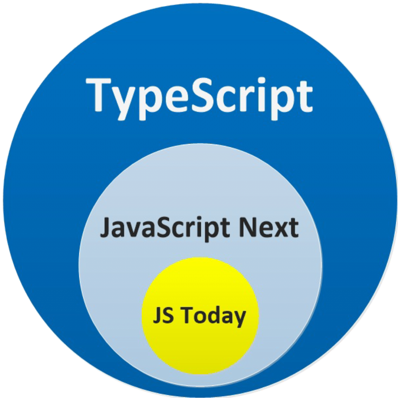 Engineering practice of typescript on vue3