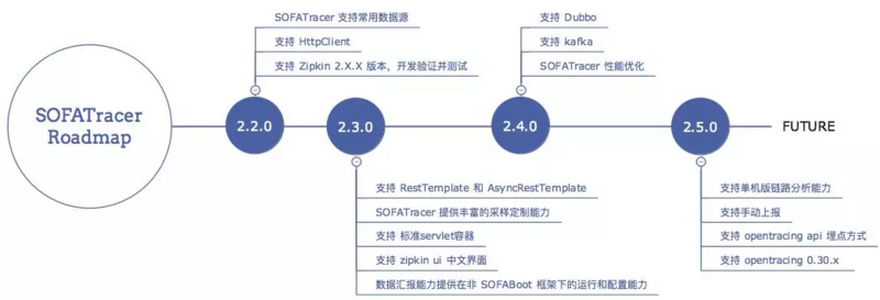 Ant Golden Clothing Distributed Link Tracer Component