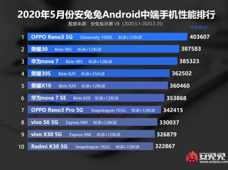 Antutou released the Android mid end mobile phone performance list in May 2020, and MediaTek Tianji 1000L ranked first temporarily
