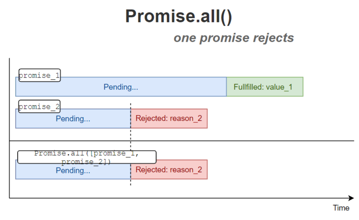 Technical section - how to use promise. All ()