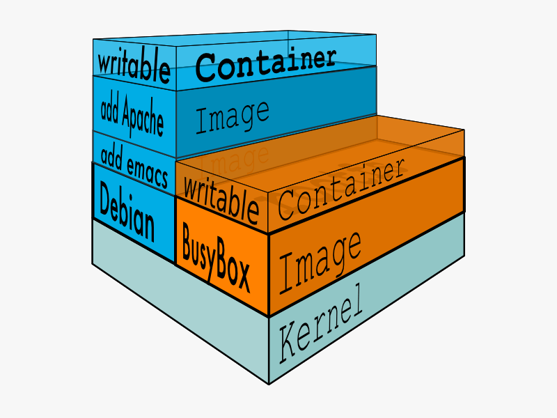 Refuse to delete library and run! Getting started with docker container data management