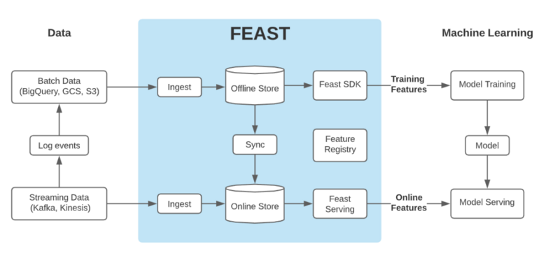 Feast, jointly developed by gojek and Google cloud, joined lf AI & data as an incubation project
