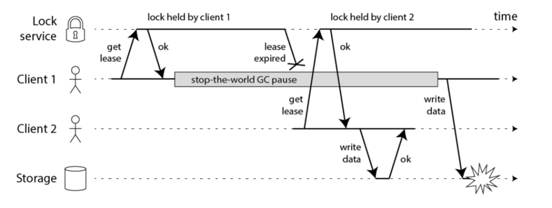 Interviewer: do you really know redis distributed lock?