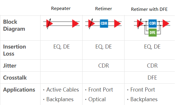 The difference between Repeater and Retimer