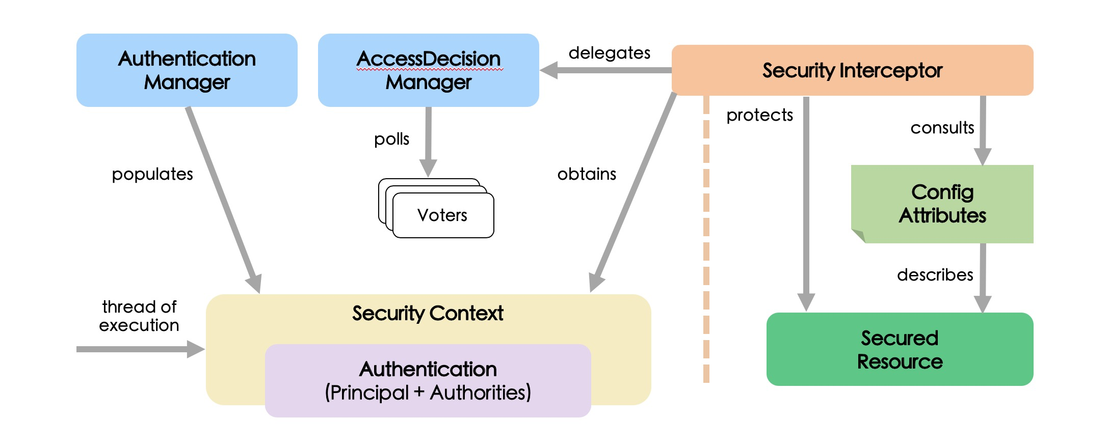 Principle analysis and authority system design of spring security