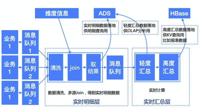 History of data warehouse architecture