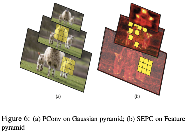 SEPC: using 3D convolution to extract scale invariant features from FPN, the rising point artifact | CVPR 2020