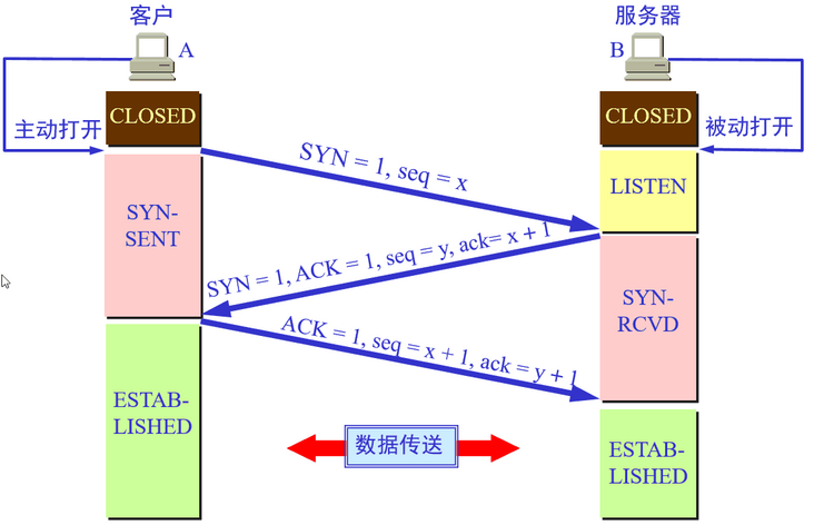 [Jianzhi Java] bullet 3: dry goods, computer network interview knowledge summary