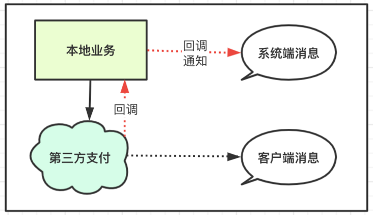 Architecture design | based on message oriented middleware, illustrating flexible transaction consistency