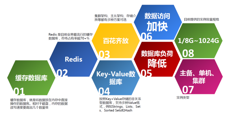 Huawei cloud academy takes you to redis in 7 days (1)