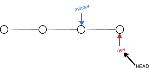 You need to know about GIT