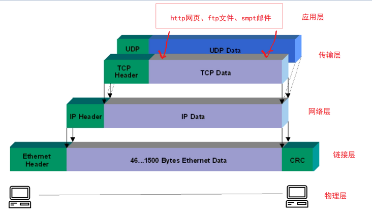 Understand the five layer protocol of Internet in vernacular