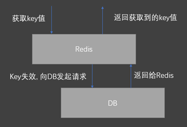 What is redis? It's enough to read this one