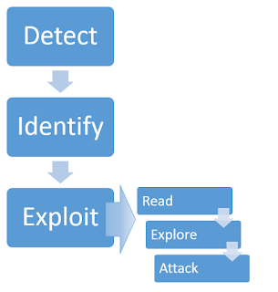 Server side template injection of Web Security