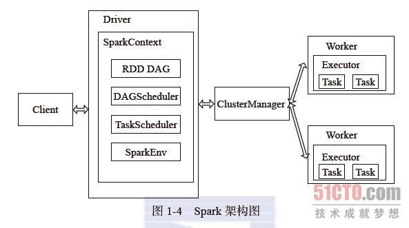 Spark Learn Part01 introduce and install