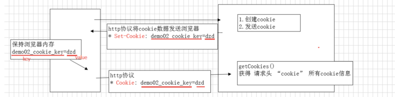 Cookie, Session Mechanism and Session Processing in PHP