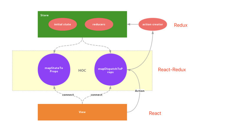 Talk about two state management libraries Redux & recoil of react