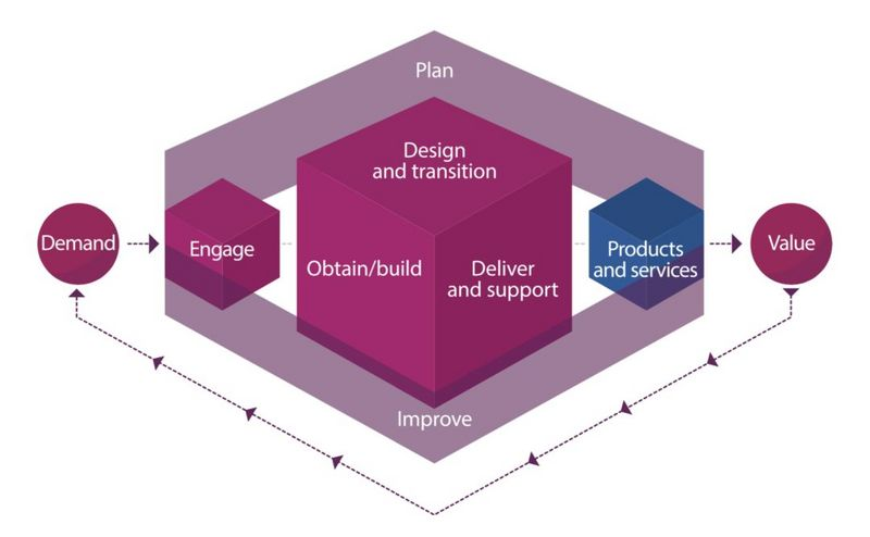 The future of IT service management lies in agility - ITIL 4 and Atlas Practical Guide