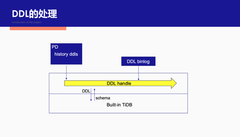Hit the pain point of backup recovery: fast point in time recovery based on tidb binlog