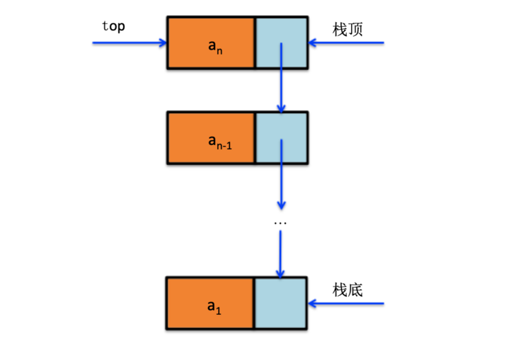 Restrictive data structure stack