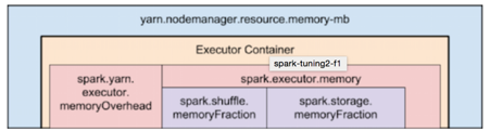 Recommended allocation of the number of execution units, memory and CPU of spark on yarn