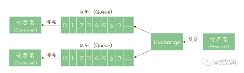 Message model: what's the difference between topic and queue?