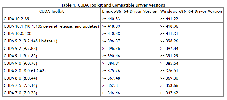 After installing GPU version of torch, torch.cuda.is_ Available() is false