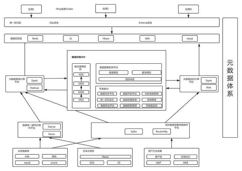Research on the architecture design of big data platform