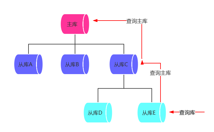 Design of query function for master-slave architecture of database cluster