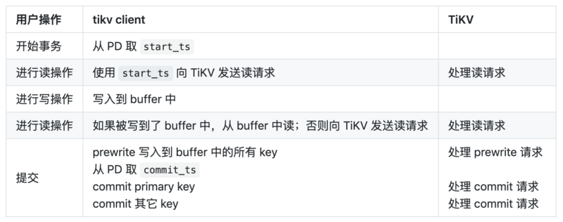 Tikv source code analysis series article (12) distributed transaction
