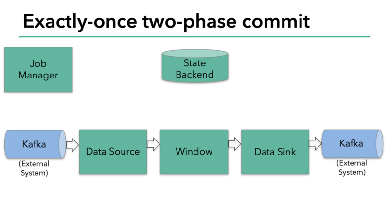 Apache Flink and Kafka to Build End-to-End Exactly-One Processing