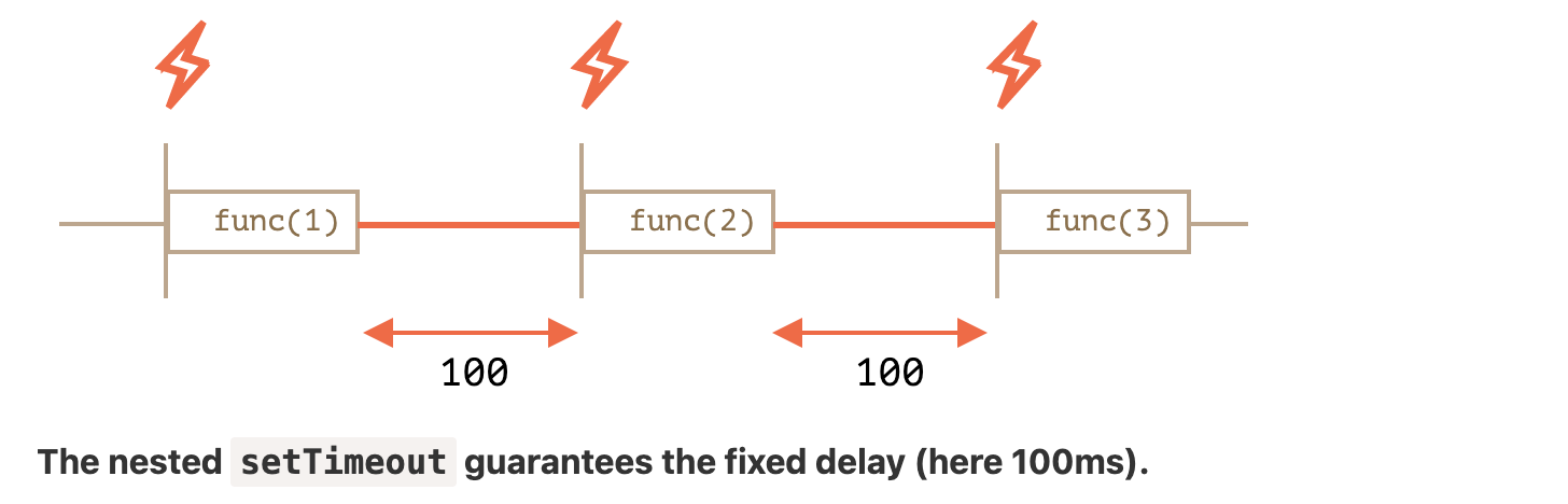 JS timer mechanism and front-end animation from n implementations of typewriter effect