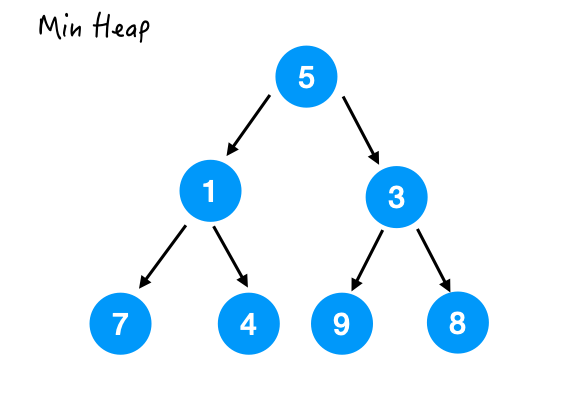 Can't you tell a pile from a fool? This article tells you the best way to open heap in Java collection