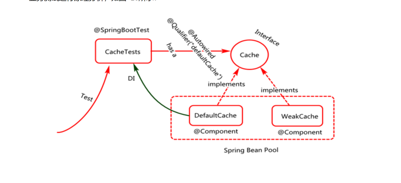 How spring boot works