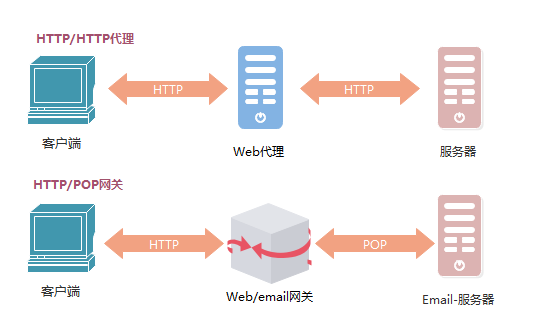 Graphical HTTP authority Guide (4)   proxy