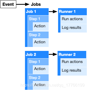Test and deploy flutter on GitHub actions